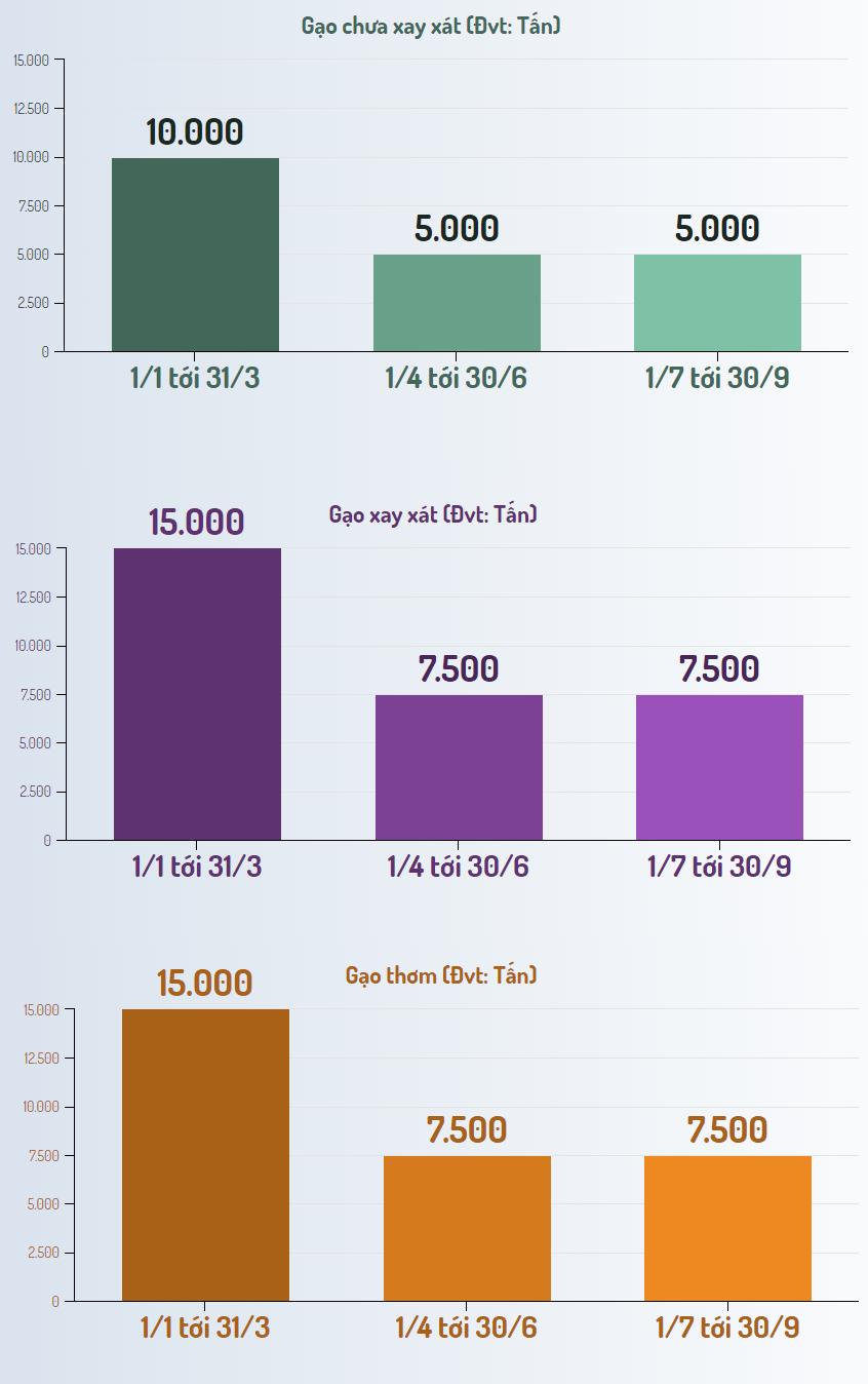 [Infographic] Hạn ngạch gạo cho Việt Nam năm 2020 theo EVFTA - Ảnh 6.