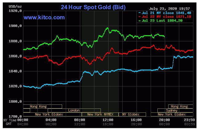 Giá vàng hôm nay 24/7: Vàng thế giới quay đầu giảm xuống 1.884 USD/ounce - Ảnh 1.