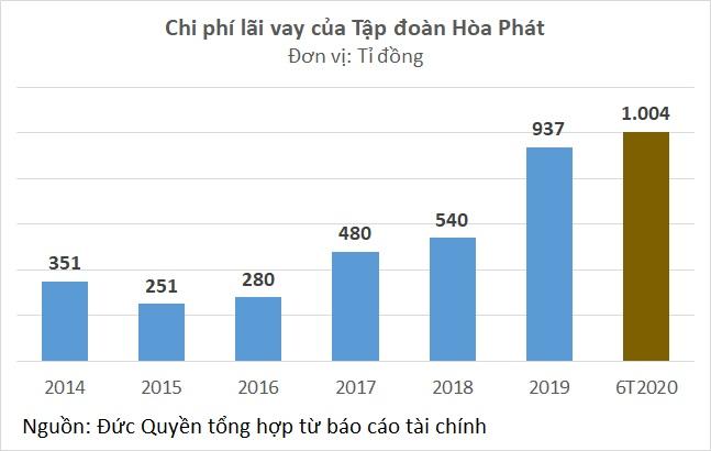 Hòa Phát: Lãi vay nửa đầu 2020 lớn hơn cả năm 2019 - Ảnh 2.
