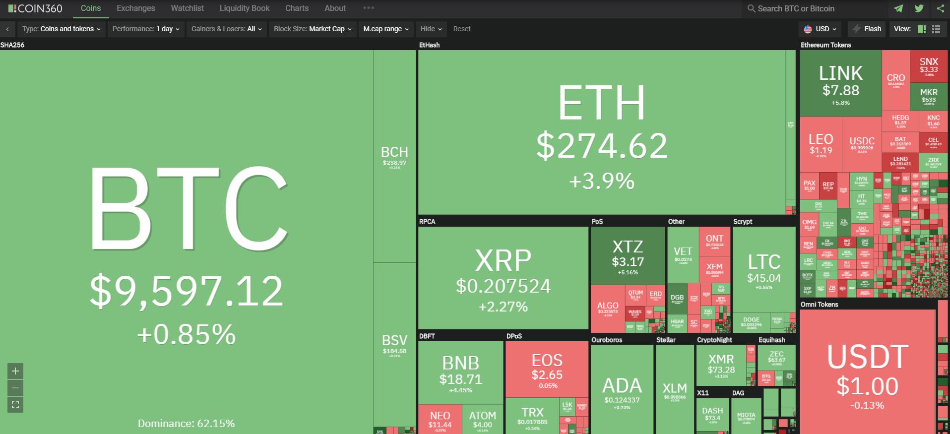 Toàn cảnh thị trường ngày 24/7 (nguồn: Coin360.com)