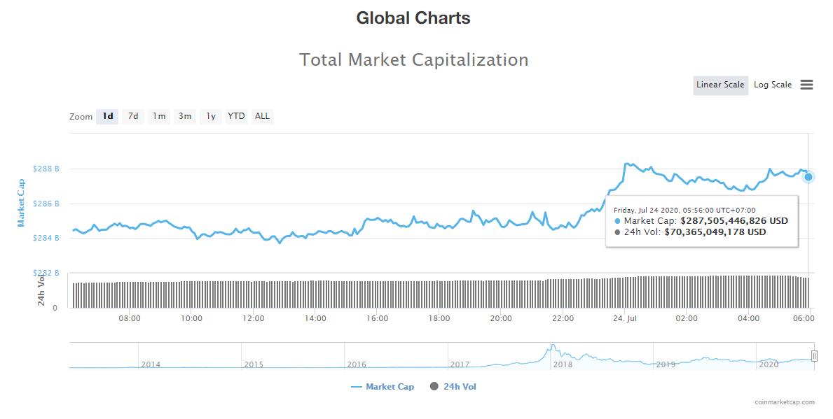 Tổng giá trị thị trường tiền kĩ thuật số và khối lượng giao dịch ngày 24/7 (nguồn: CoinTelegraph)