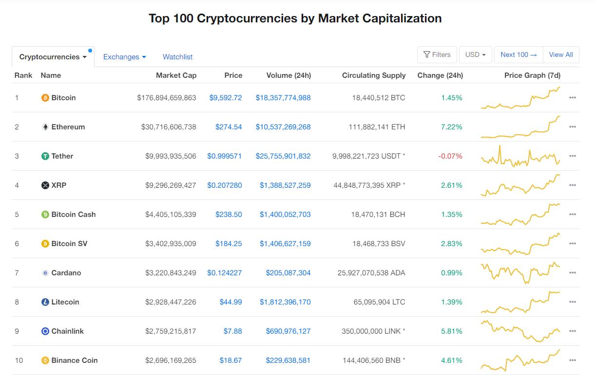 Nhóm 10 đồng tiền hàng đầu theo giá trị thị trường ngày 24/7 (nguồn: CoinMarketCap)