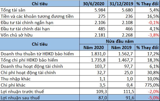 Bảo hiểm Bảo Minh lãi trước thuế tăng 10% trong quí II/2020 - Ảnh 1.