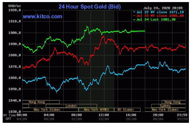 Giá vàng hôm nay 25/7: Chốt phiên cuối tuần vàng đạt mốc 1.901,30 USD/ounce - Ảnh 1.