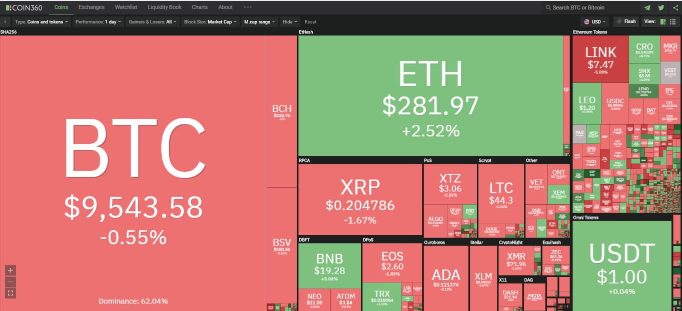 Toàn cảnh thị trường ngày 25/7 (nguồn: Coin360.com)