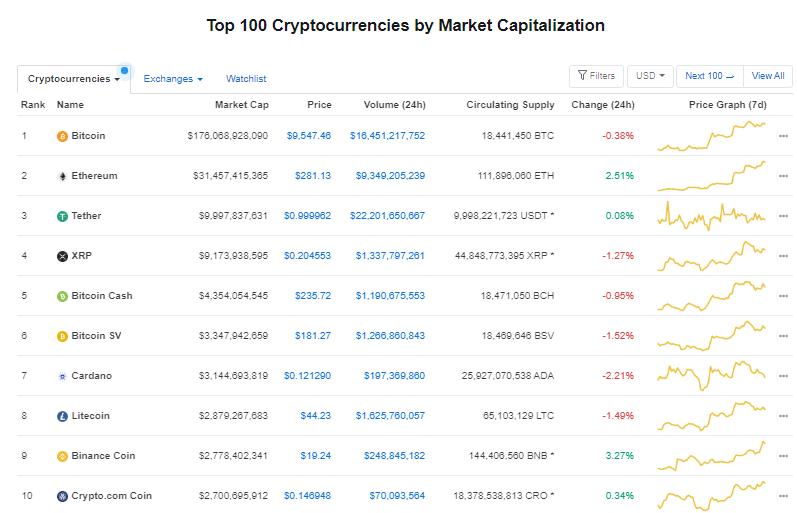 Nhóm 10 đồng tiền hàng đầu theo giá trị thị trường ngày 25/7 (nguồn: CoinMarketCap)