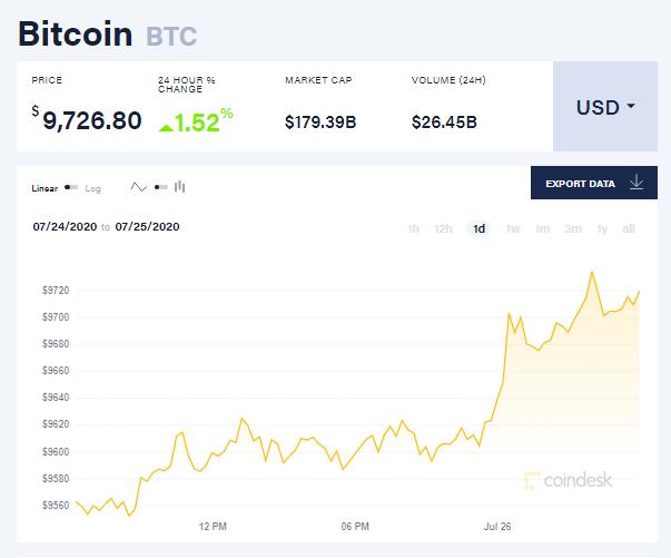 Chỉ số giá bitcoin hôm nay 26/7 (nguồn: CoinDesk)