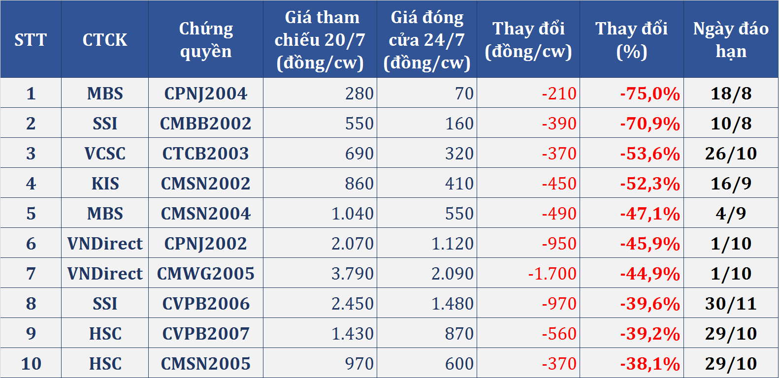 Thị trường chứng quyền tuần (20 - 24/7): - Ảnh 2.