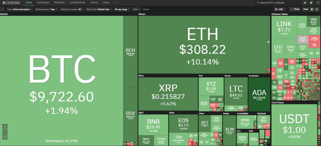 Toàn cảnh thị trường ngày 26/7 (nguồn: Coin360.com)
