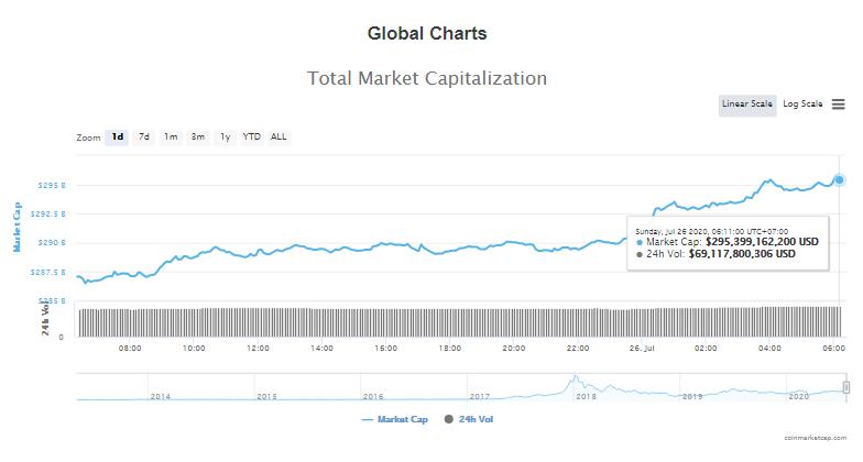 Tổng giá trị thị trường tiền kĩ thuật số và khối lượng giao dịch ngày 26/7 (nguồn: CoinTelegraph)