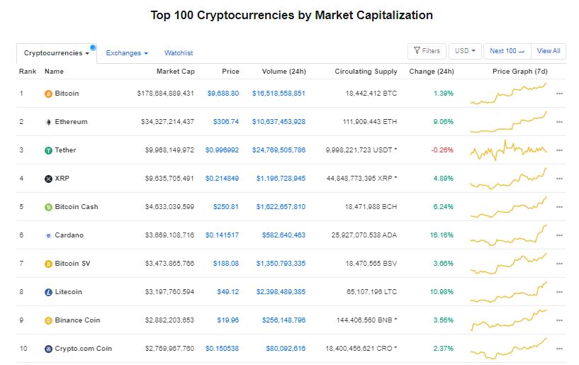 Nhóm 10 đồng tiền hàng đầu theo giá trị thị trường ngày 26/7 (nguồn: CoinMarketCap)