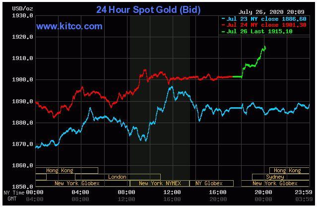 Giá vàng hôm nay 27/7: Vàng thế giới tiếp đà tăng 1.915,10 USD/ounce - Ảnh 1.