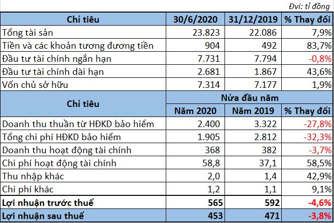 Kết quả kinh doanh các doanh nghiệp bảo hiểm trong 6 tháng đầu năm 2020 - Ảnh 2.