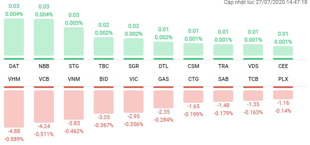 Thị trường chứng khoán 27/7: Bán tháo diện rộng với 240 mã giảm sàn, VN-Index có lúc chạm mốc 780 điểm - Ảnh 1.
