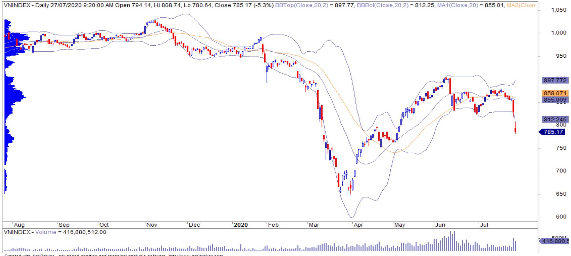 Nhận định thị trường chứng khoán 28/7: Mức hỗ trợ quan trọng tiếp theo của VN-Index là 745 điểm - Ảnh 1.