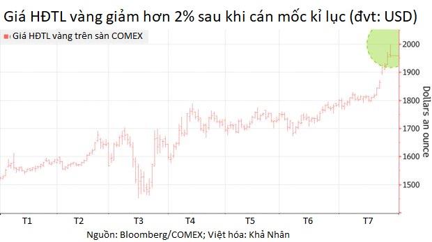 Nhà đầu tư đánh giá lại mức tăng sốc gần đây, giá vàng thế giới tạm hụt hơi - Ảnh 1.