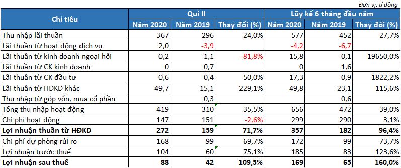 Tăng mạnh trích lập dự phòng, VietABank vẫn báo lãi tăng 70% trong quí II/2020 - Ảnh 1.