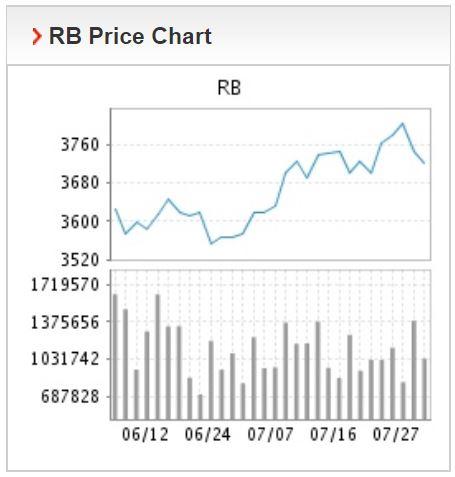 Giá thép xây dựng hôm nay 28/7: Chấm dứt đà giảm, thép thanh điều chỉnh tăng giá trên Sàn Thượng Hải - Ảnh 2.