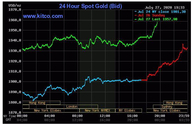 Giá vàng hôm nay 28/7: Tăng kỉ lục 1.957,50 USD/ounce do đồng USD suy yếu - Ảnh 1.