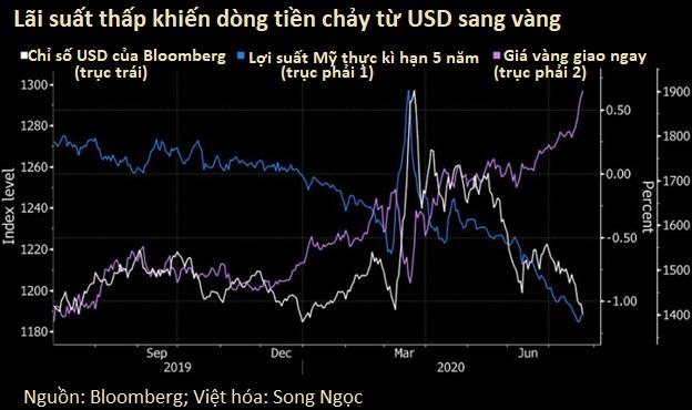 Giá vàng tăng nóng báo hiệu kinh tế thế giới nguội lạnh - Ảnh 1.