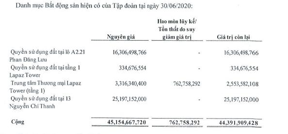 Ghi nhận doanh thu dự án Monarchy Block B, LNST quí II Nhà Đà Nẵng gấp 3 lần cùng kì - Ảnh 2.