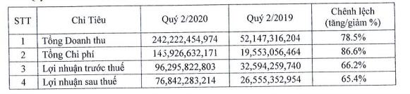 Ghi nhận doanh thu dự án Monarchy Block B, LNST quí II Nhà Đà Nẵng gấp 3 lần cùng kì - Ảnh 1.