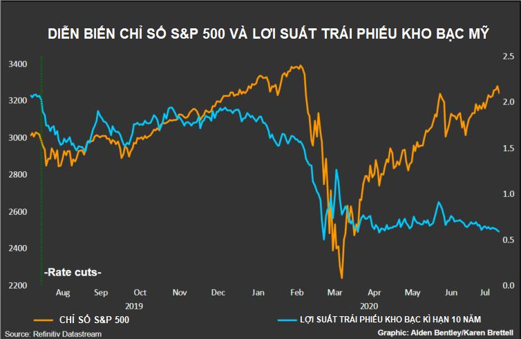 Fed dự kiến mối tương quan giữa cổ phiếu và trái phiếu kho bạc Mỹ sẽ không còn theo qui tắc - Ảnh 2.