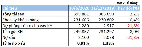 Lãi 6 tháng Techcombank tăng 19%, nợ xấu giảm mạnh - Ảnh 3.