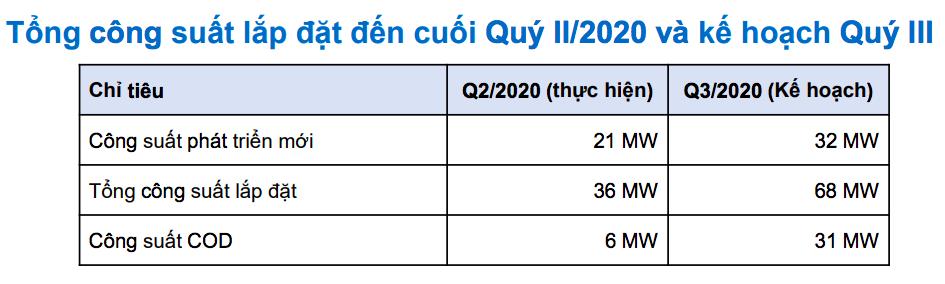 REE: Mảng BĐS kéo lợi nhuận quí II, rót hơn 8.000 tỉ đồng vào các công ty điện và nước - Ảnh 6.