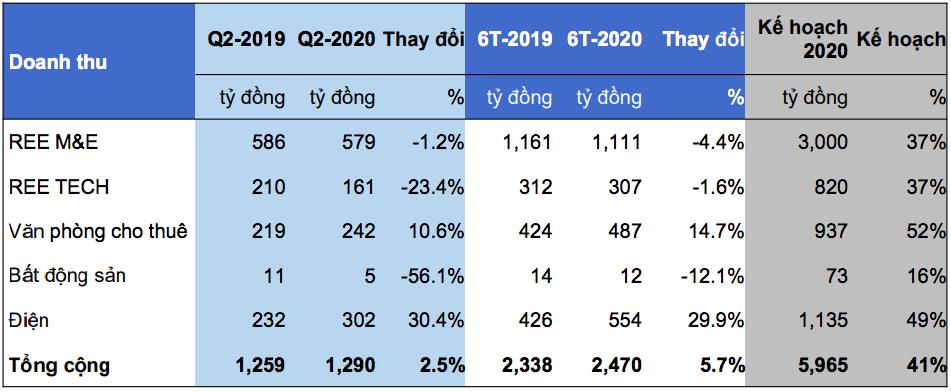 REE: Mảng BĐS kéo lợi nhuận quí II, rót hơn 8.000 tỉ đồng vào các công ty điện và nước - Ảnh 2.