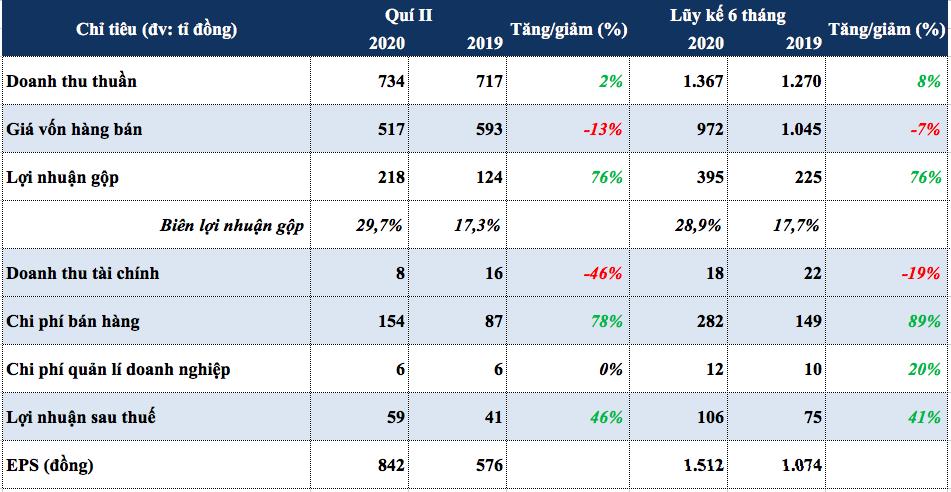 6 tháng, LNST Mộc Châu Milk tăng 41%, mạnh tay chi tới 228 tỉ tiền quảng cáo - Ảnh 1.