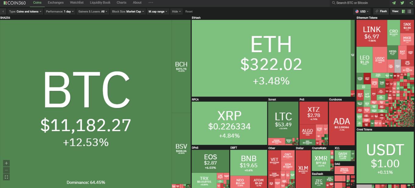 Toàn cảnh thị trường ngày 28/7 (nguồn: Coin360.com)
