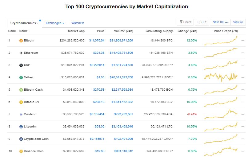 Nhóm 10 đồng tiền hàng đầu theo giá trị thị trường ngày 28/7 (nguồn: CoinMarketCap)