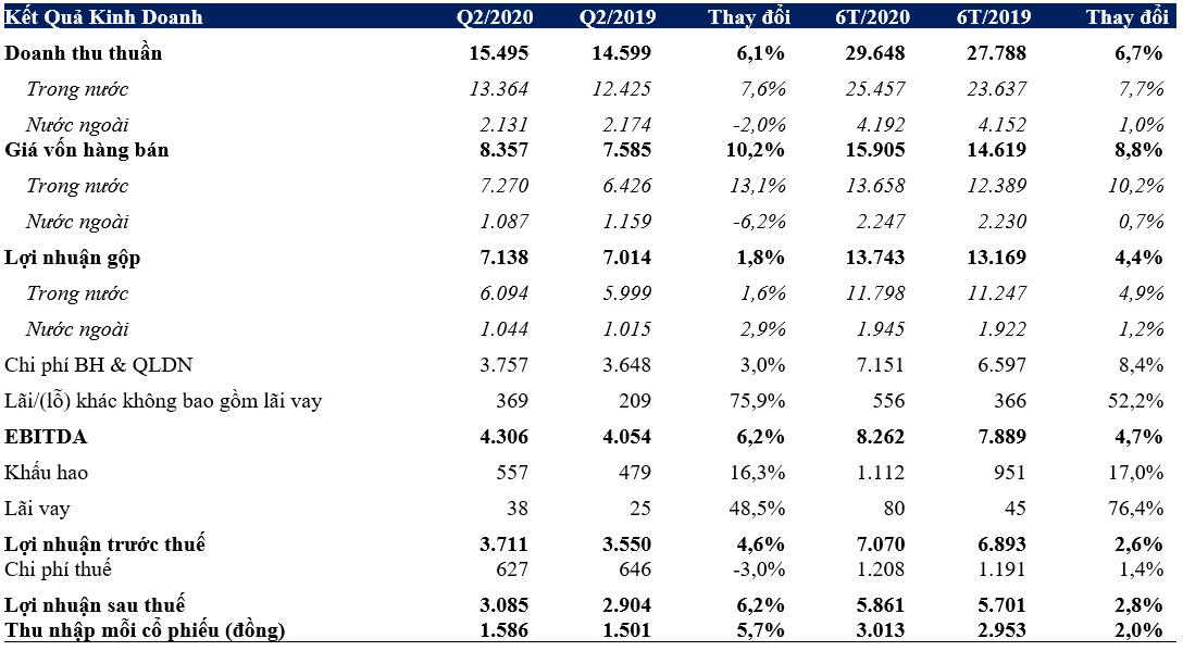 Vinamilk lãi 5.861 tỉ đồng trong 6 tháng đầu năm 2020 - Ảnh 2.