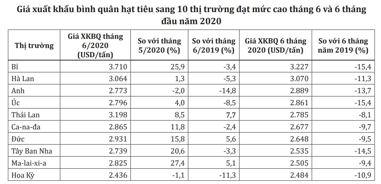 Xuất khẩu tiêu tháng 6 giảm sâu hơn 30% - Ảnh 1.