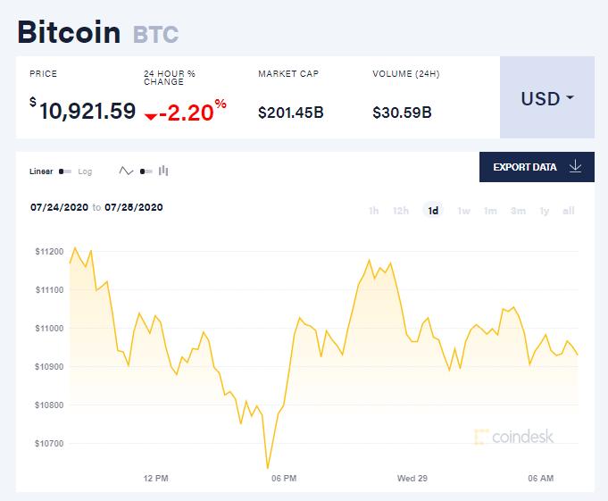Chỉ số giá bitcoin hôm nay 29/7 (nguồn: CoinDesk)