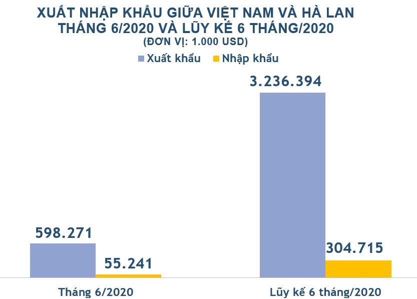 xuat nhap khau viet nam va ha lan thang 6 2020  xuat khau hoa chat tang 128