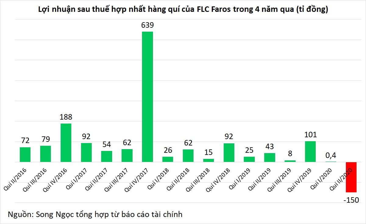 FLC Faros lỗ 150 tỉ đồng trong quí II, Tổng Giám đốc Lê Thành Vinh từ chức - Ảnh 2.
