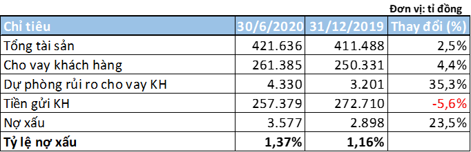 Lãi 6 tháng MB tăng 5%, nợ có khả năng mất vốn gần 1.700 tỉ đồng - Ảnh 3.