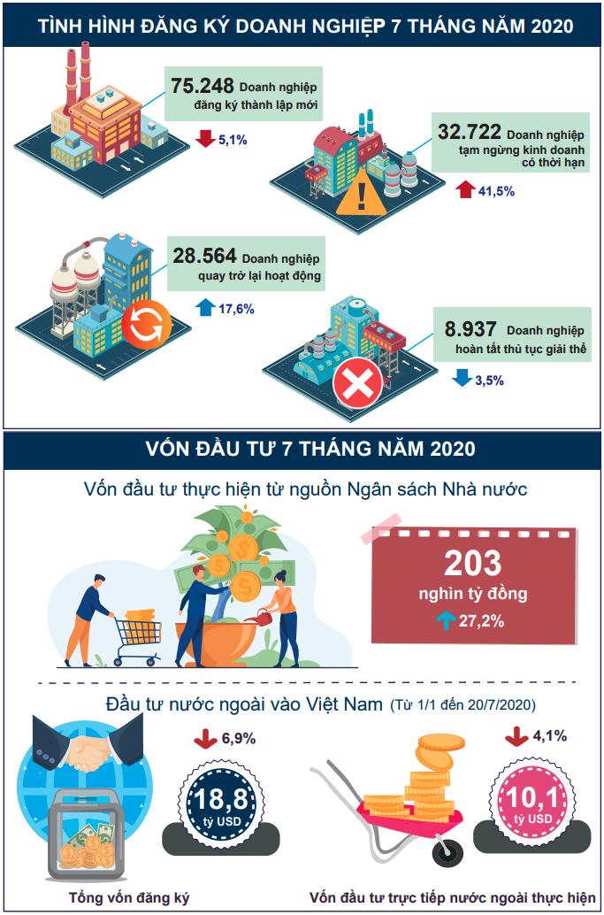 [Infographic] Bức tranh toàn cảnh kinh tế xã hội Việt Nam 7 tháng đầu năm - Ảnh 3.
