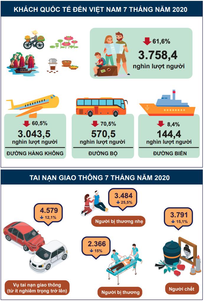 [Infographic] Bức tranh toàn cảnh kinh tế xã hội Việt Nam 7 tháng đầu năm - Ảnh 4.