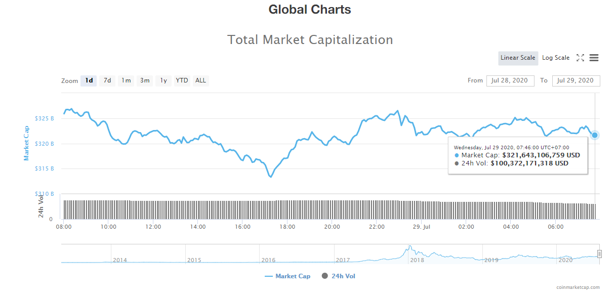 Tổng giá trị thị trường tiền kĩ thuật số và khối lượng giao dịch ngày 29/7 (nguồn: CoinTelegraph)