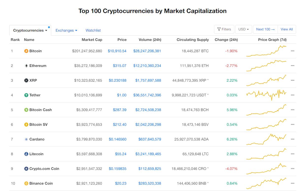Nhóm 10 đồng tiền hàng đầu theo giá trị thị trường ngày 29/7 (nguồn: CoinMarketCap)