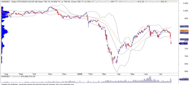 Nhận định thị trường chứng khoán 30/7: Nguy cơ kích hoạt vòng xoáy cắt lỗ và 'margin call' - Ảnh 1.