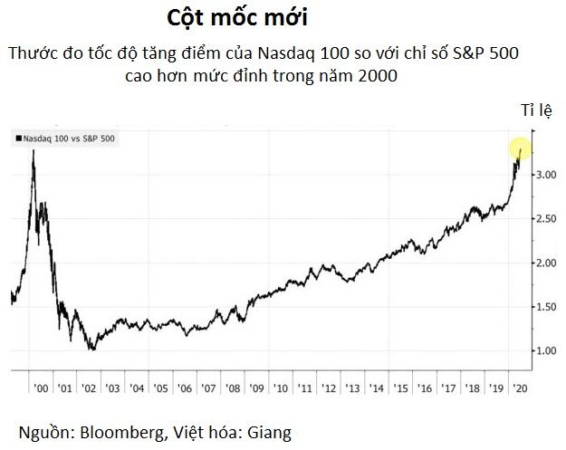 Cổ phiếu công nghệ tăng bỏ xa thị trường chung, bong bóng năm 2000 đang lặp lại với chứng...