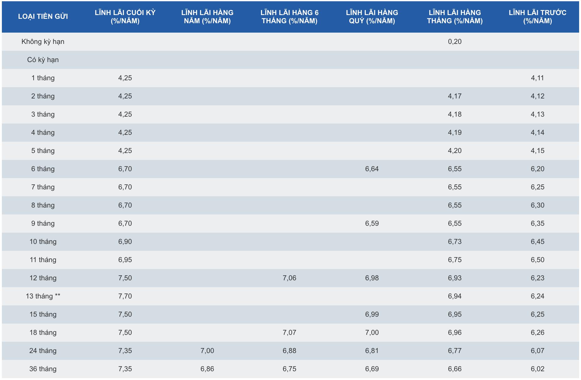 Lãi suất ngân hàng SCB tháng 7/2020: Cao nhất là 8,05%/năm - Ảnh 1.