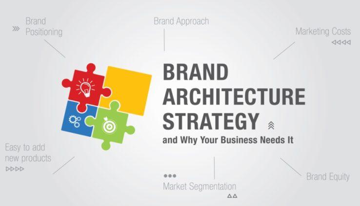 Cấu trúc thương hiệu trực tuyến là gì? Các cấu phần - Ảnh 1.