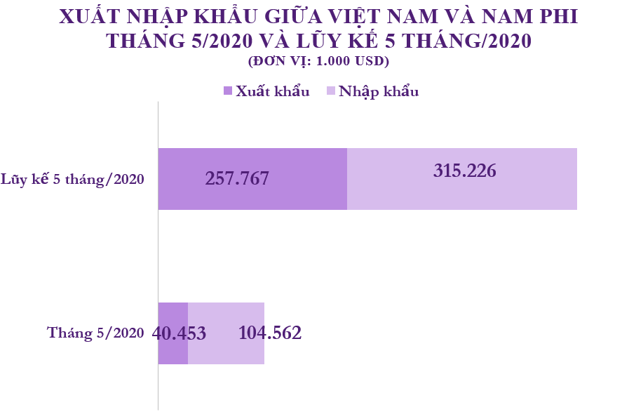 Xuất nhập khẩu Việt Nam và Nam Phi tháng 5/2020: - Ảnh 1.