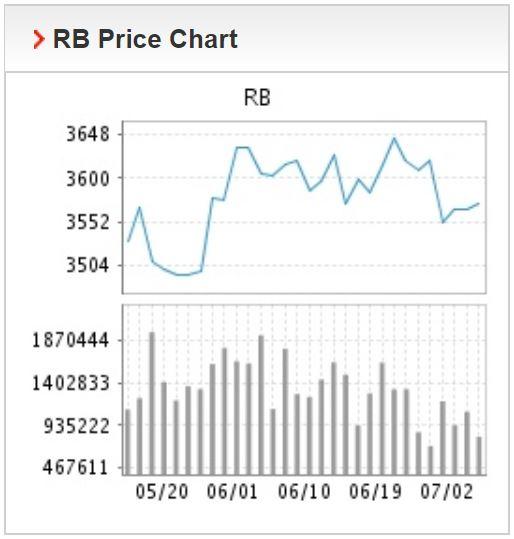 Giá thép xây dựng hôm nay 3/7: Sản xuất trên đà hồi phục, thép thanh tăng giá 3.604 nhân dân tệ/tấn - Ảnh 1.