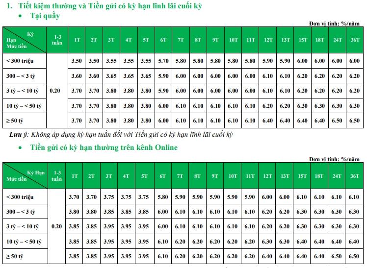 Lãi suất ngân hàng VPBank tháng mới nhất 7/2020: Cao nhất lên đến 6,5%/năm - Ảnh 1.